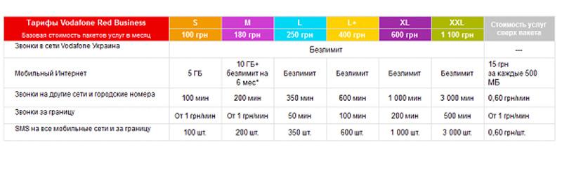Таблиця_тарифів_Vodafone2