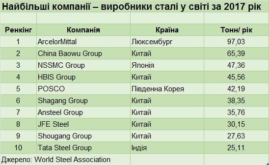 МЕТАЛУРГІЯ_2019_04_15_Найбільші_компанії_виробники_сталі_у_світі_за_2017_рік